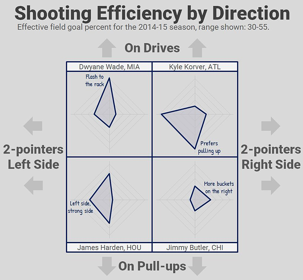 Nylon Calculus In Defense Of Radar Charts Kyle Wiring Diagram The Four Side By Im Comparing Efficiency All Star Shooting Guards Along Two Directional Axes