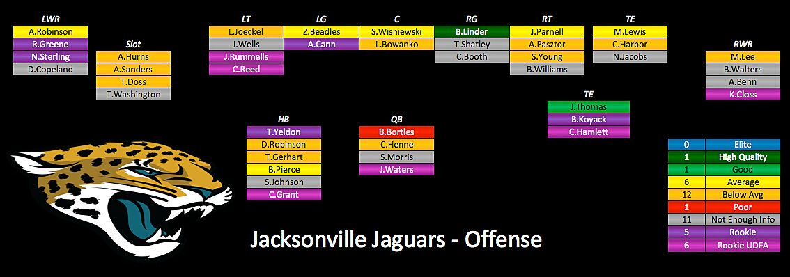 Below Is The Offensive Depth Chart By Pff Jags Ysis Offense