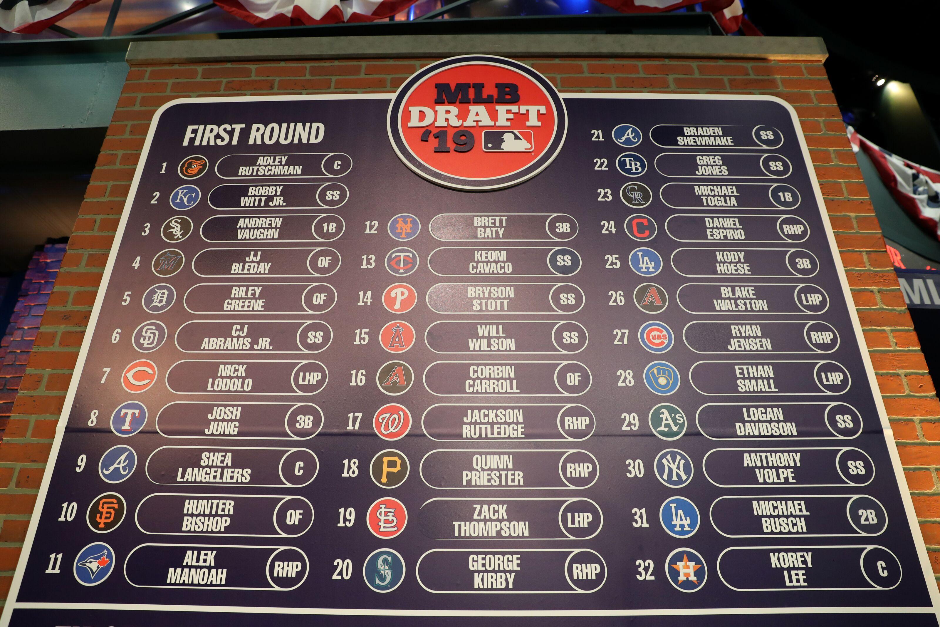 Top 3 Picks in 2019 MLB Draft Finish High in 2020 Prospect Rankings