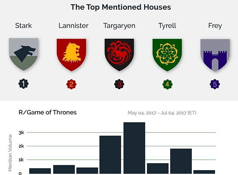 Game Of Thrones Season 7 Premiere Fandom By The Numbers