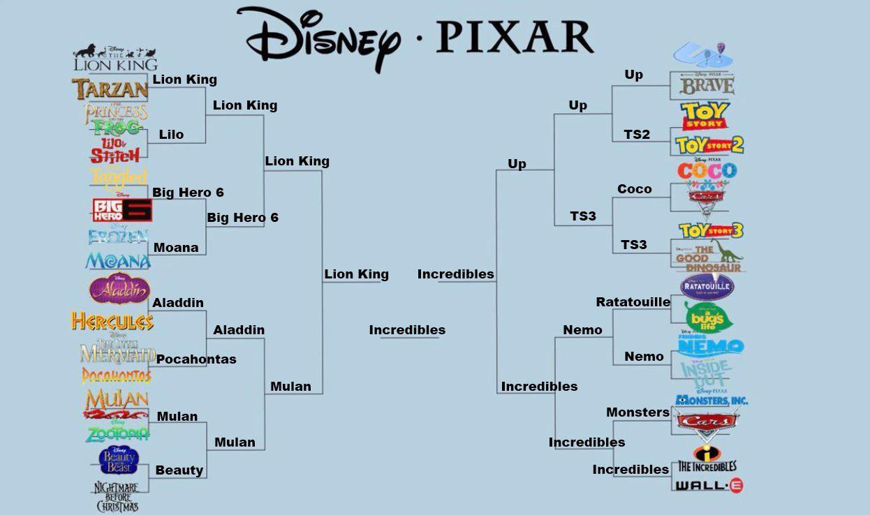 This Disney Pixar Movie Bracket Broke The Internet
