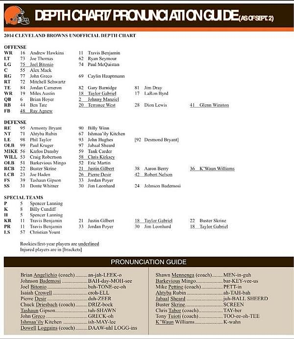 Browns Release Week 1 Depth Chart: Surprises And A Mistake