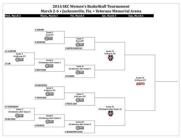 Légend image pertaining to printable sec tournament bracket