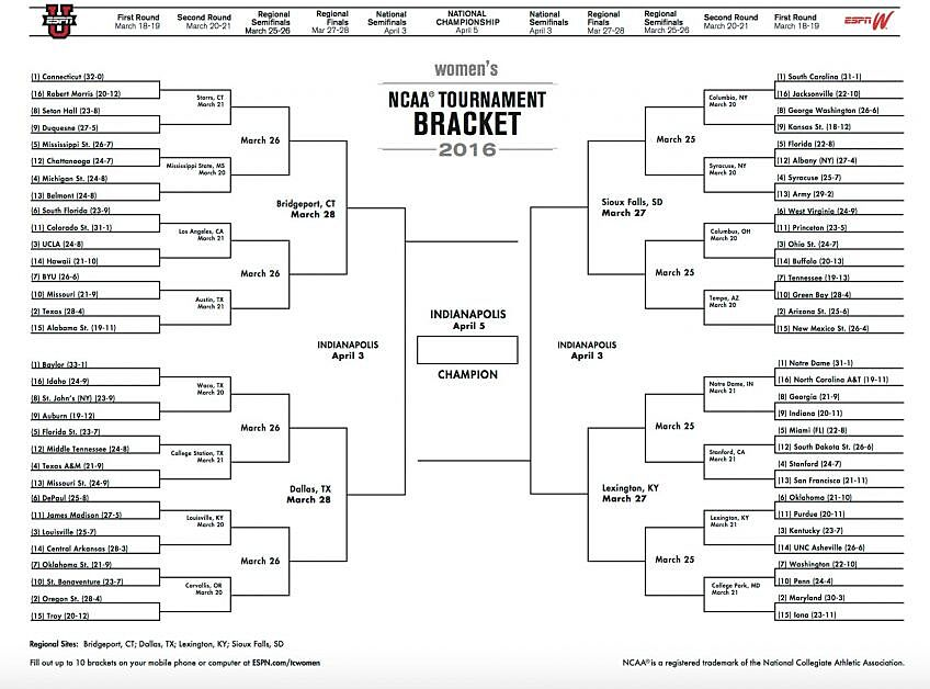 Ncaa Women S Bracket 2016 Printable Bracket For March Madness