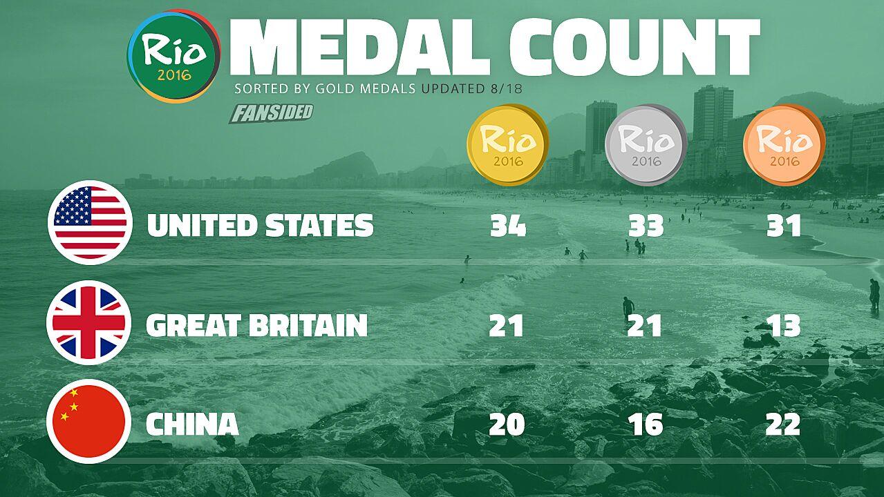Rio Olympics medal count 2016: Ashton Eaton repeats gold in decathlon