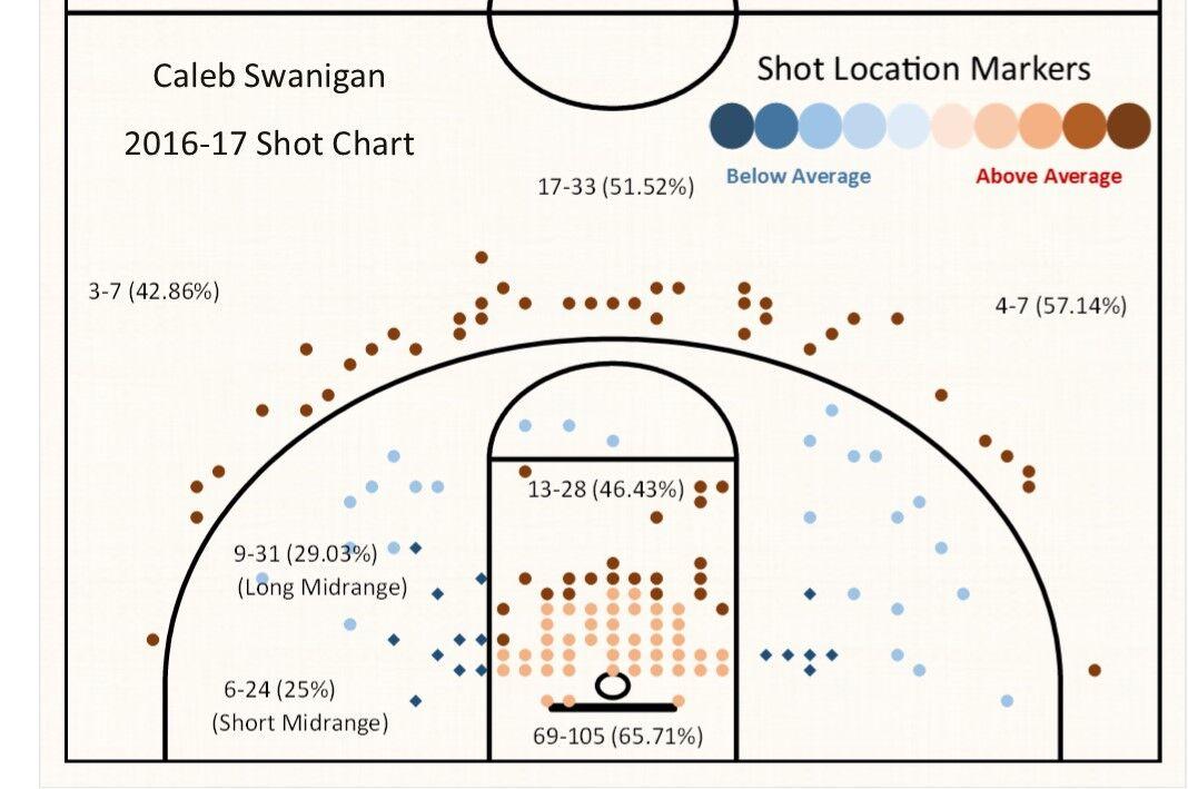 shot 2 pt chart