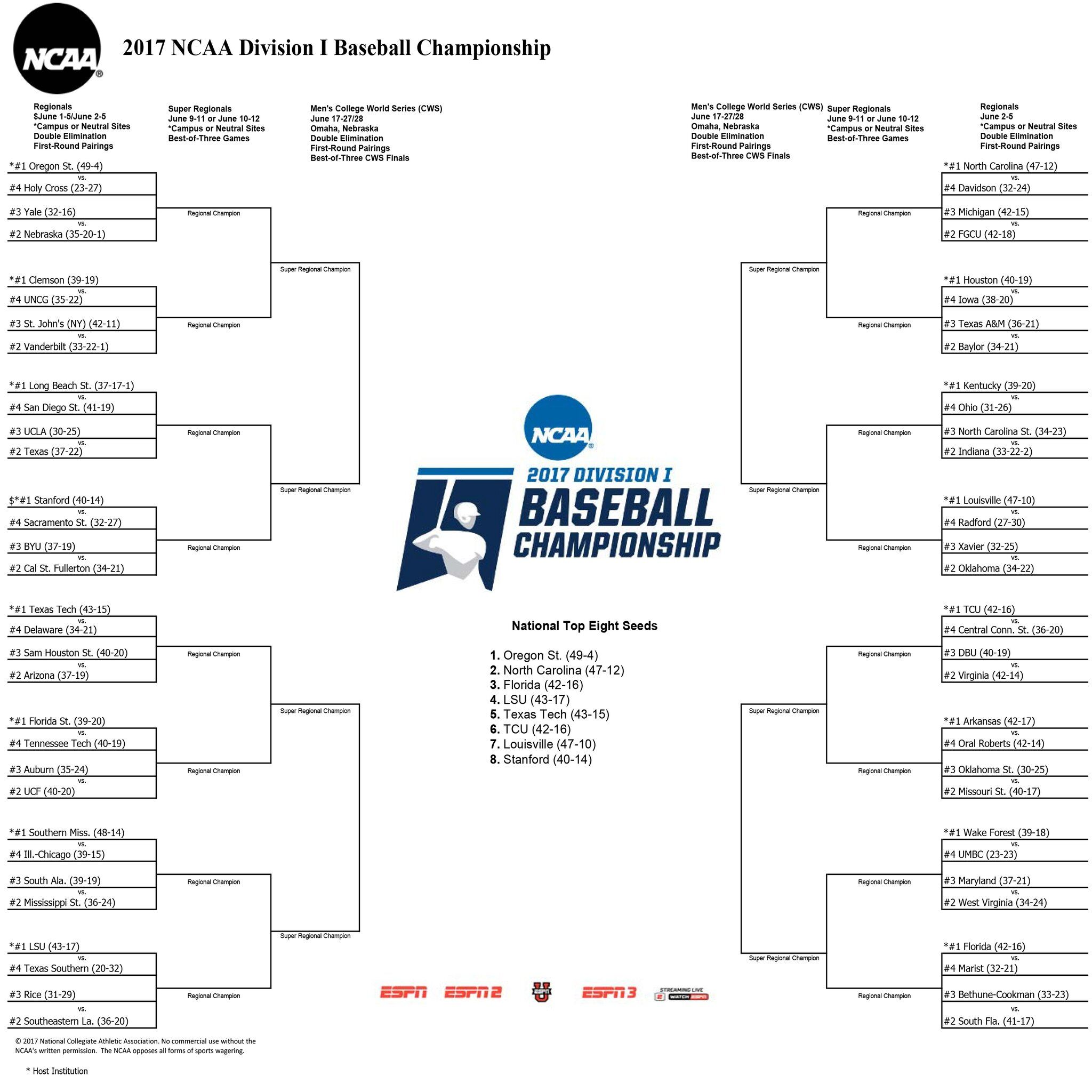 NCAA Baseball Tournament 2017: Full printable bracket