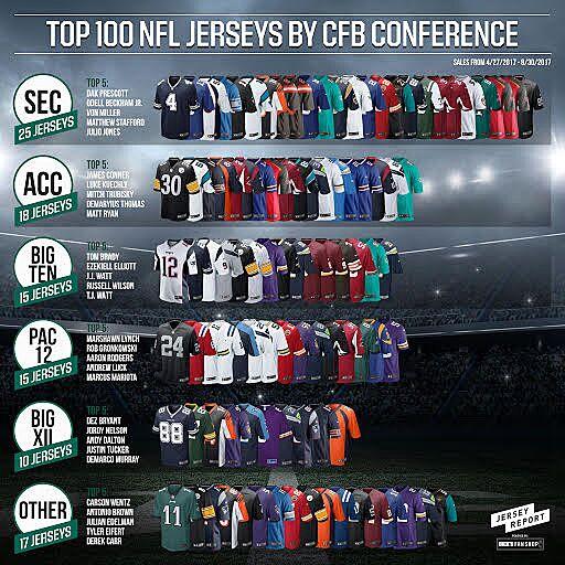 e04f64624d2 top-selling nfl jerseys