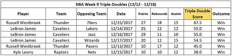 Triple-Double Watch Week 9: LeBron passes Larry Bird with