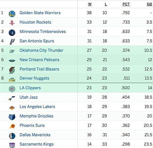 The Mess In The West: Denver Nuggets