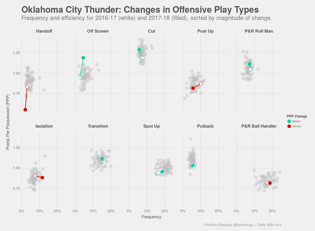 Nylon Calculus: How have team offensive play types changed?