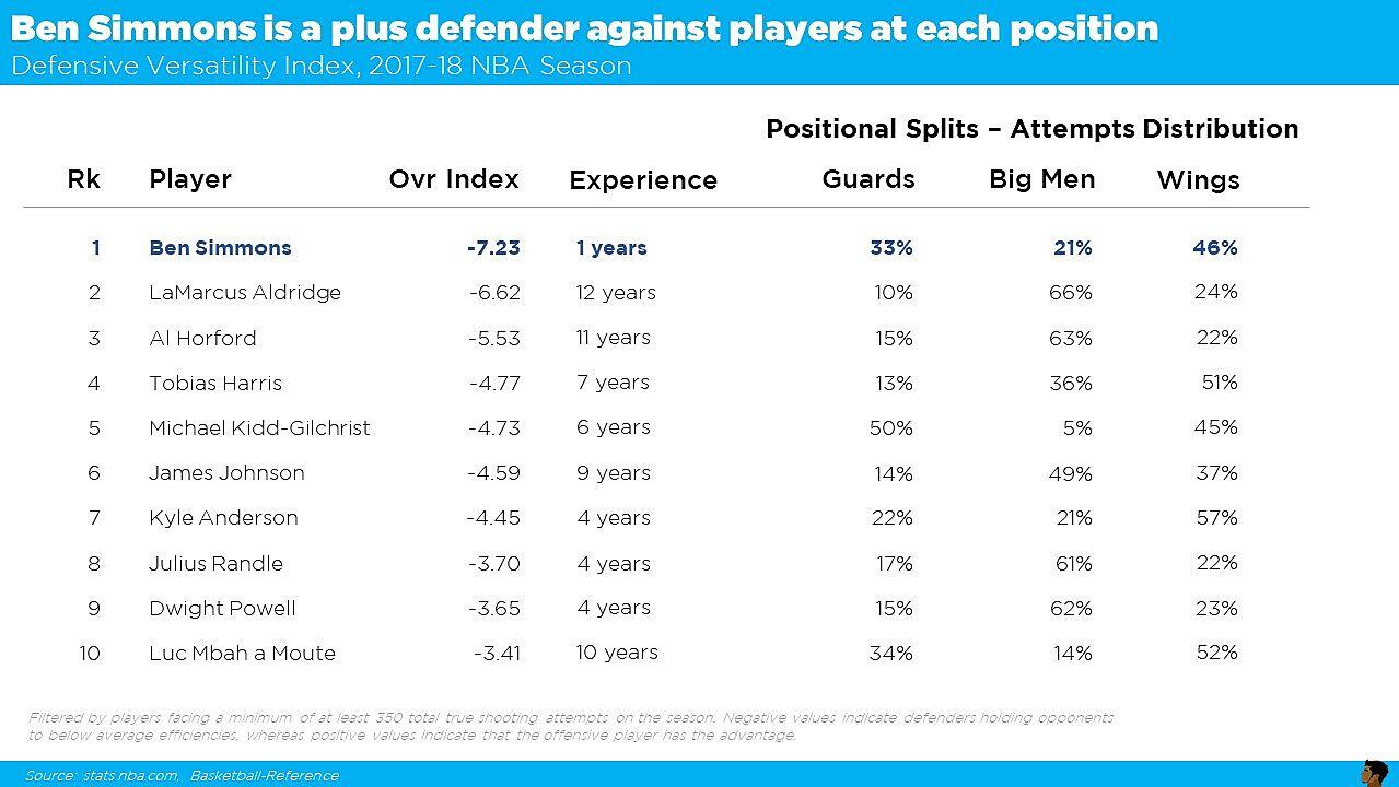 Nylon Calculus: Ben Simmons is the NBA's most versatile defender