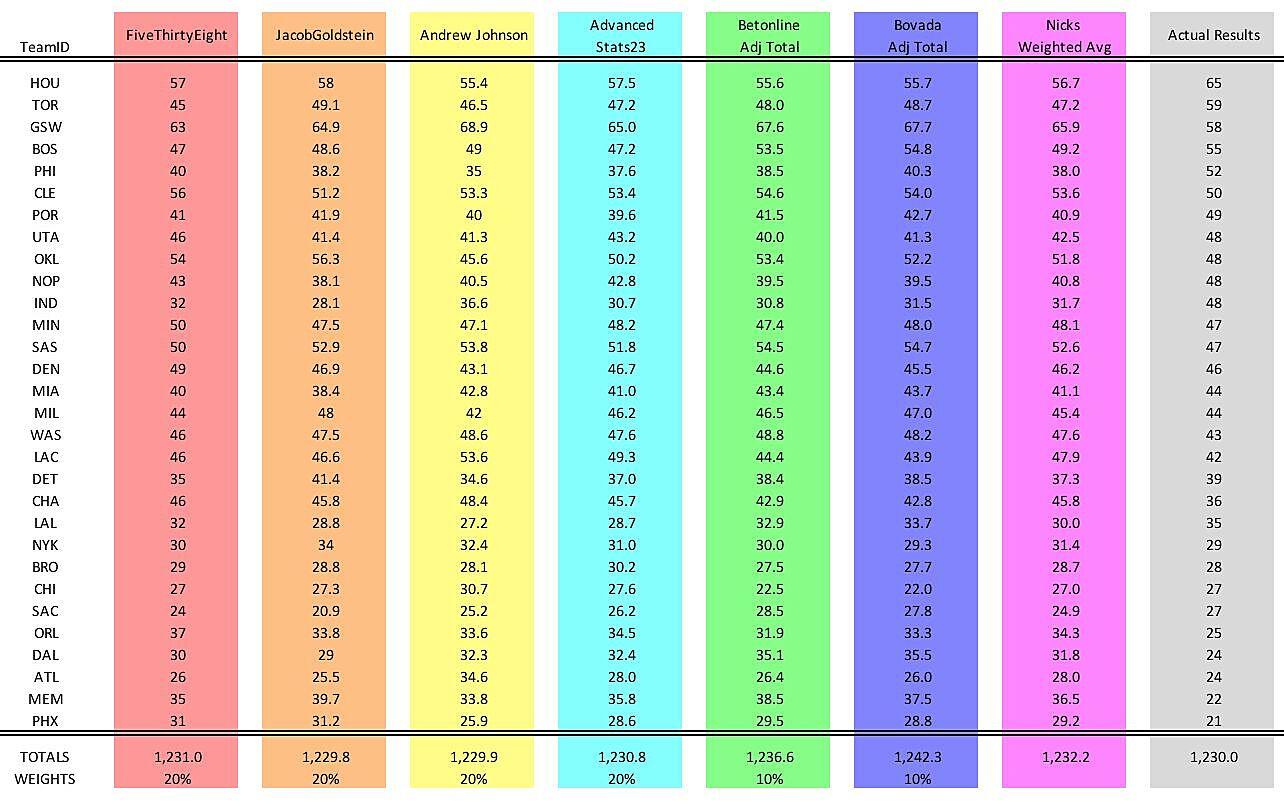 Nylon Calculus: Evaluating preseason win predictions