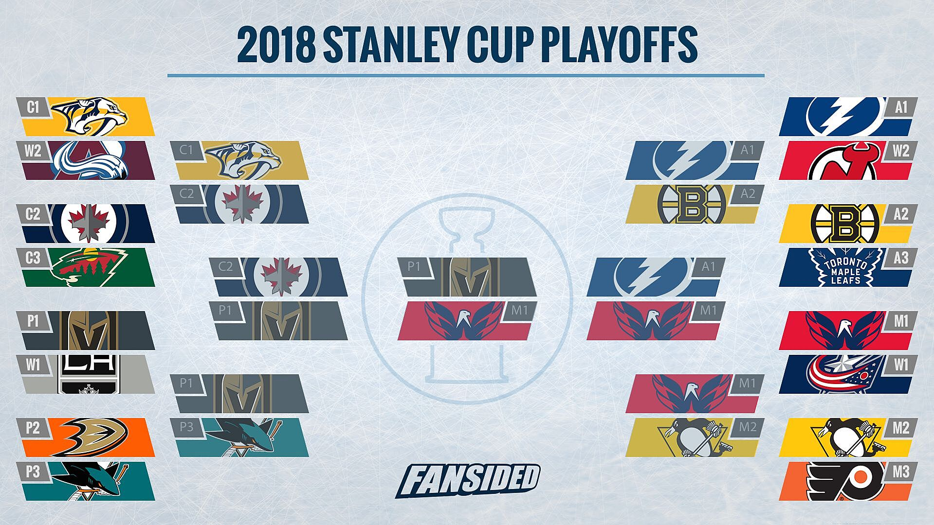 Raise your hand if you genuinely chose the Vegas Golden Knights and  Washington Capitals to occupy those two slots above. 32a2a004ab1