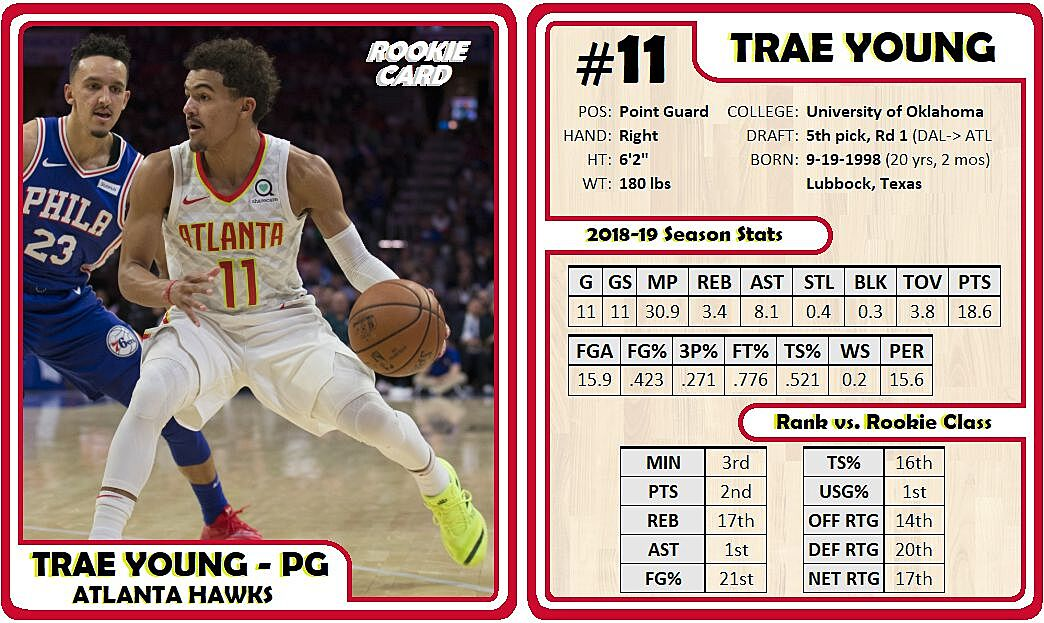 Rookie Cards Vol 1 Deandre Ayton Trae Young Josh Okogie