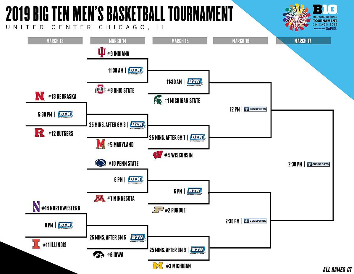 Big Ten Tournament 2019 Printable Bracket Michigan State Earns Top Seed