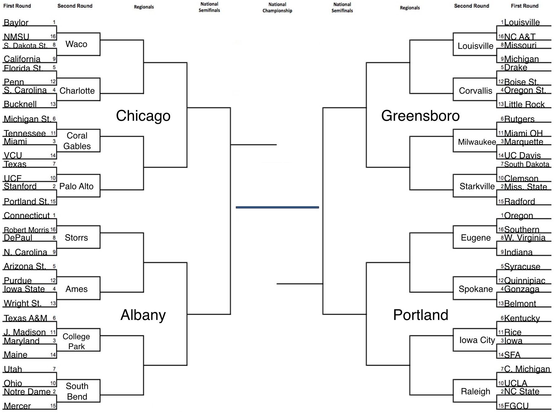 Women's basketball bracketology: The problem with sending Notre Dame to Chicago