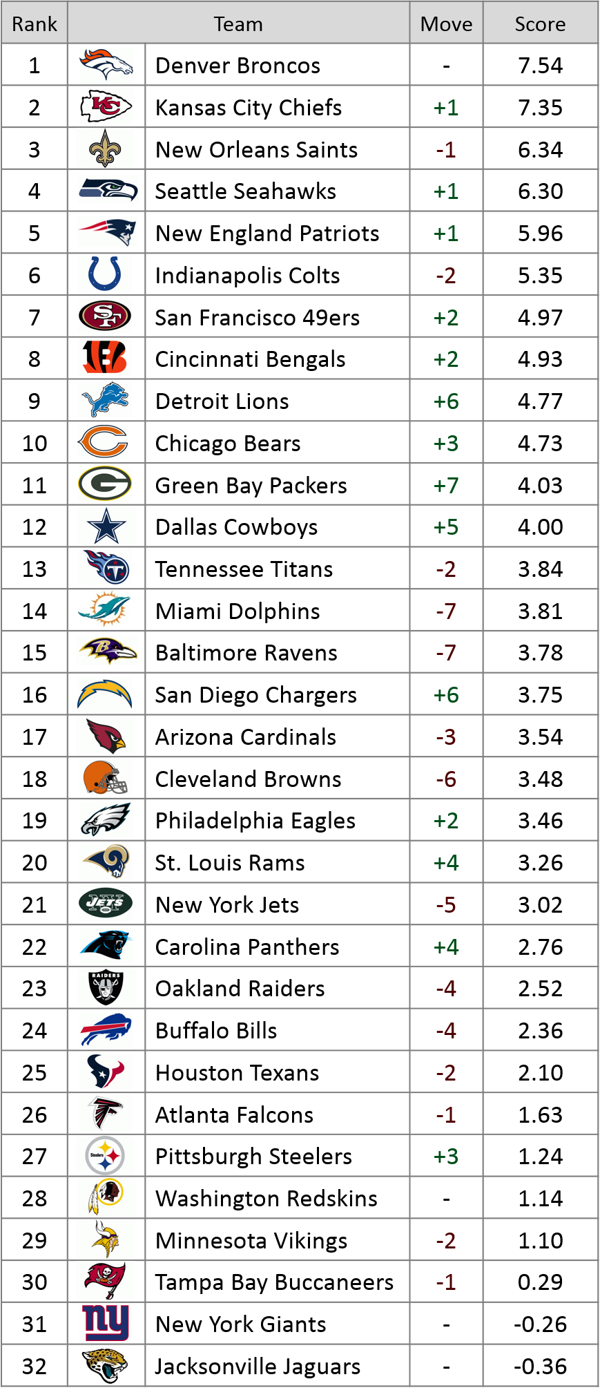 Solphins Unbiased Week 7 Nfl Power Rankings
