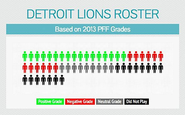 organizational assessment of the detroit lions Every organization has its own mix of these four types of organizational cultures this mix is determined by completing a concise survey this assessment is a valid method to examine organizational culture and the desire for change the ocai is used by over 10,000 companies.