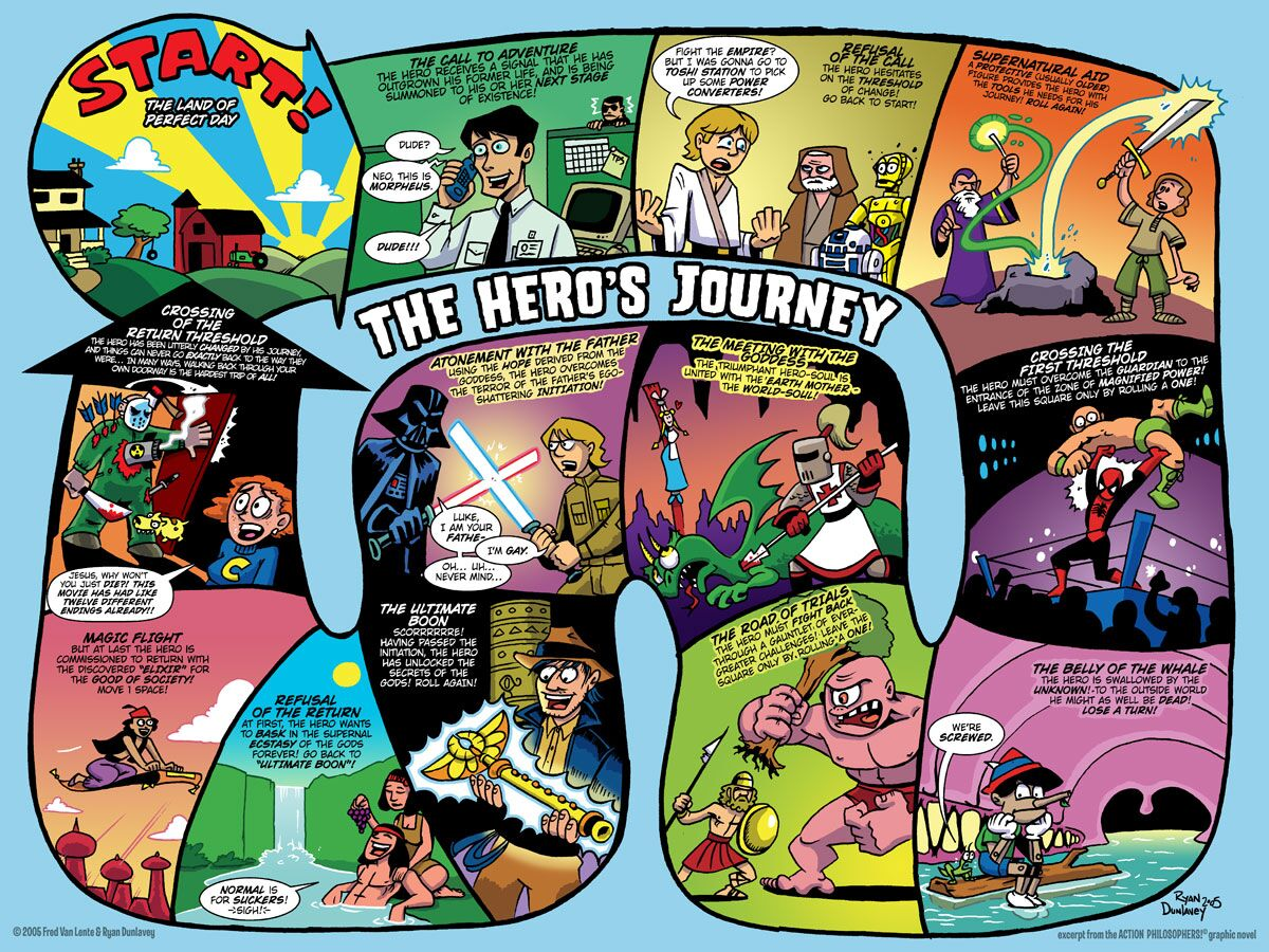 the hero s journey in life Welcome to the on-line home of the hero's journey join us as we explore the hero's journey and its applications in education, mythology.