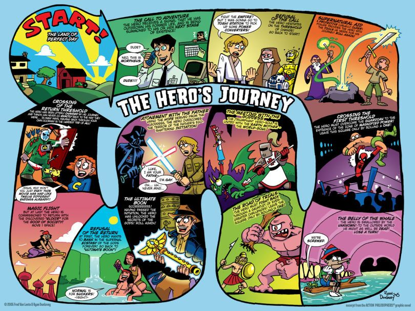 heroes journey Find and save ideas about hero's journey on pinterest | see more ideas about archetypes, joseph story and the heroes.