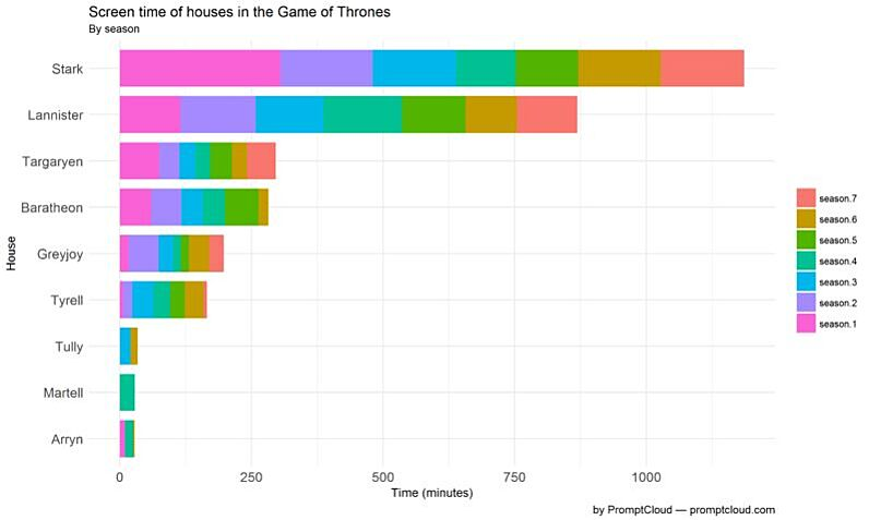 Who Is The Main Character Of Game Of Thrones Lets Look At The Data