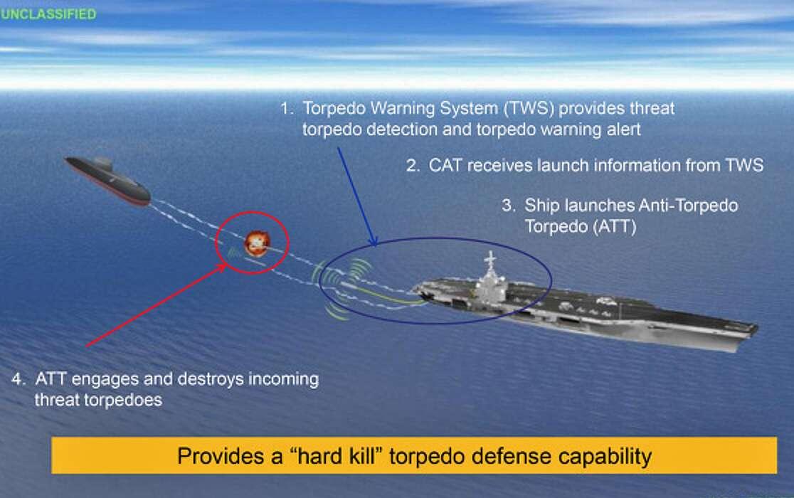 Resultado de la imagen para torpedos 'hard-kill'