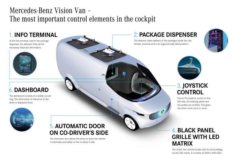 Mercedes-Benz\'s Vision Van CES Concept Is a Mobile Drone Delivery ...