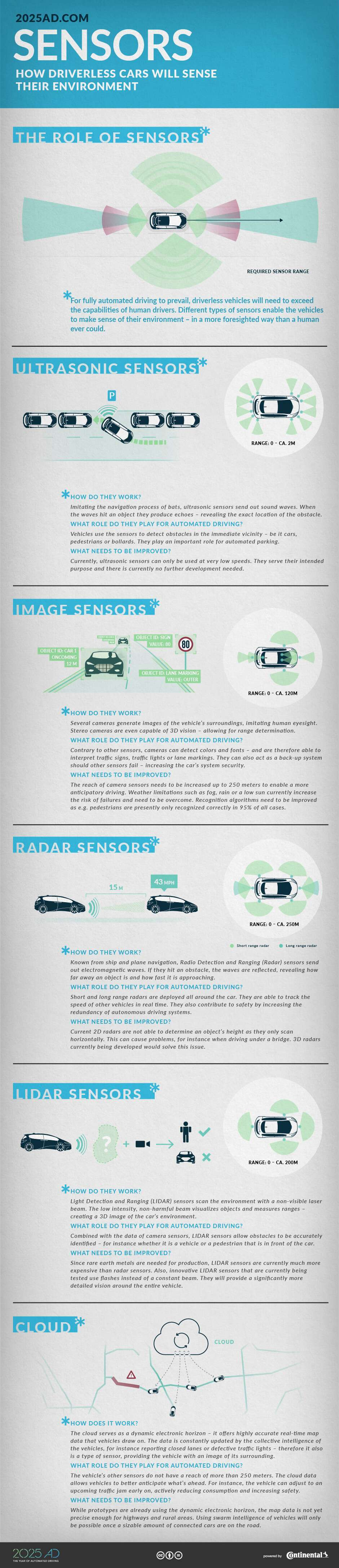 Heres How The Sensors In Autonomous Cars Work Drive Law Can Be Used To Troubleshoot Series Circuits Automotive Purposes 2025ad