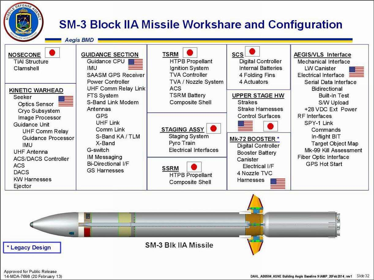Navys New Sm 3 Block Iia Ballistic Missile Interceptor Fails In X Band Radar Diagram Mda