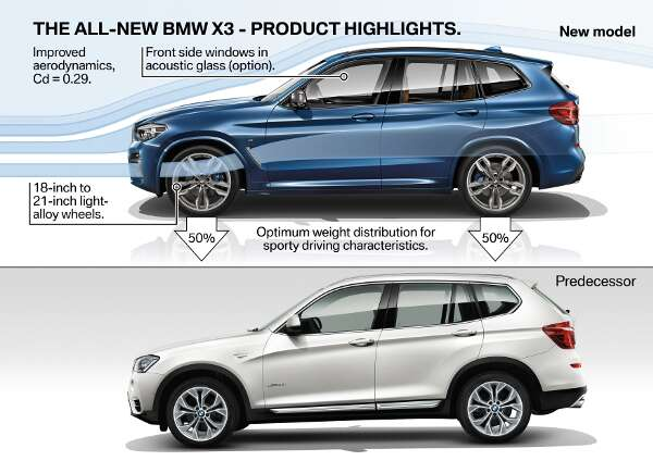 This Is Officially The 2018 Bmw X3
