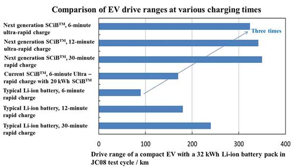 These New Batteries Let Electric Cars Travel 200 Miles With A 6 Minute Charge