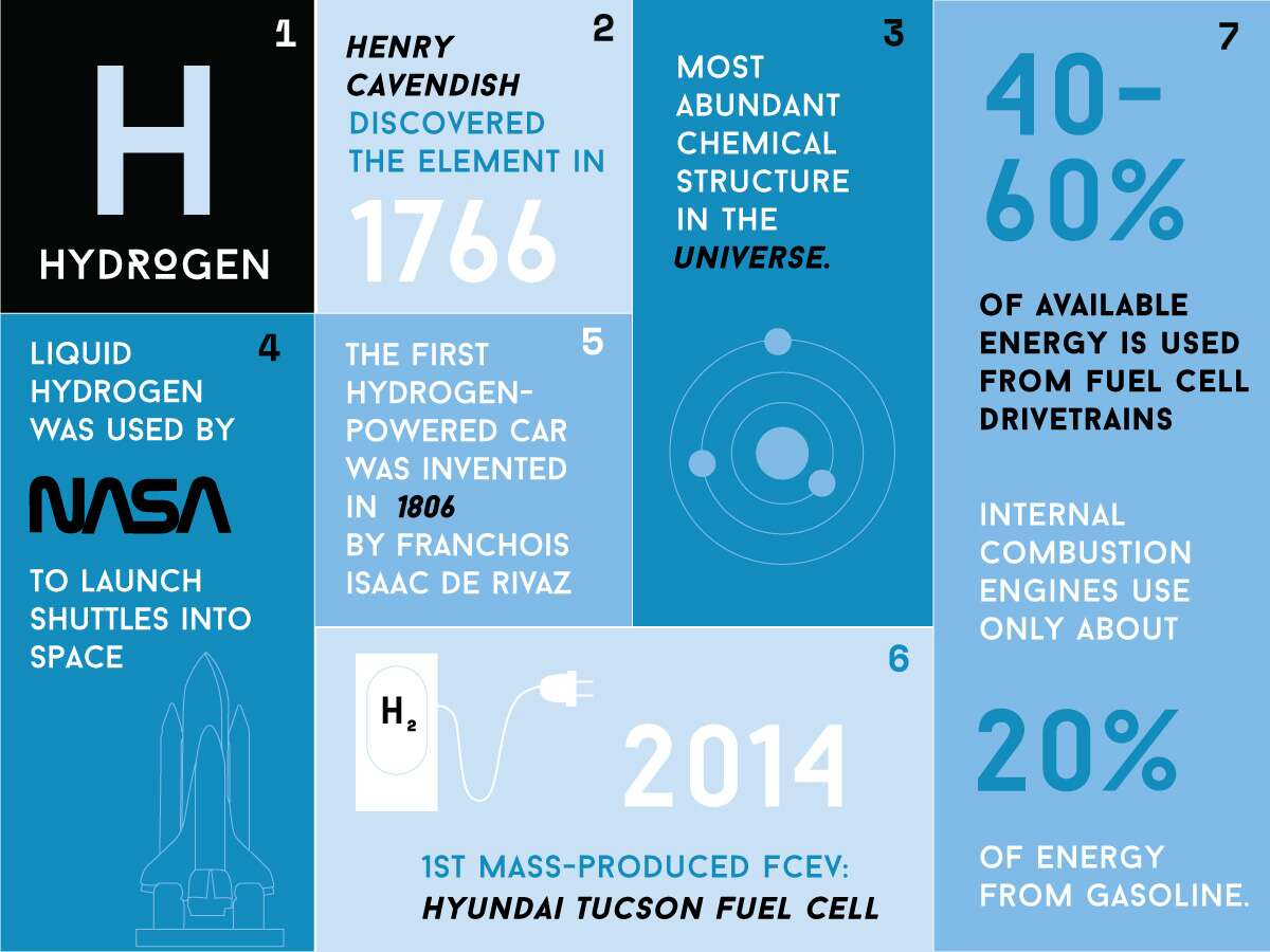 Are Hydrogen Cars The Next Big Thing Again The Drive