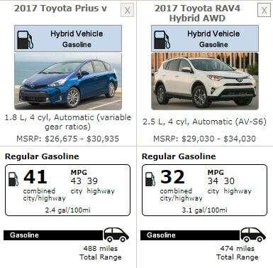 Toyota A The Prius V In U S