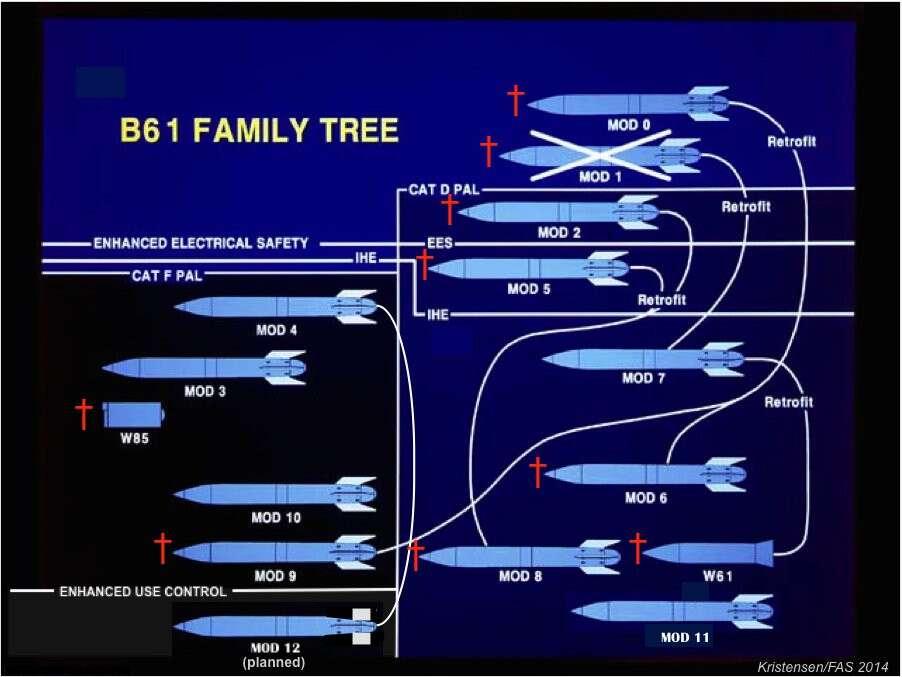 「B61-12 (B61 mod.12)」的圖片搜尋結果
