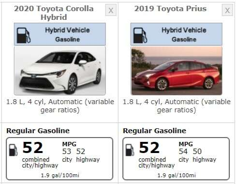 The 2020 Toyota Corolla Hybrid Is Just As Fuel Efficient Prius Electrified Gets 52 Miles Per Gallon