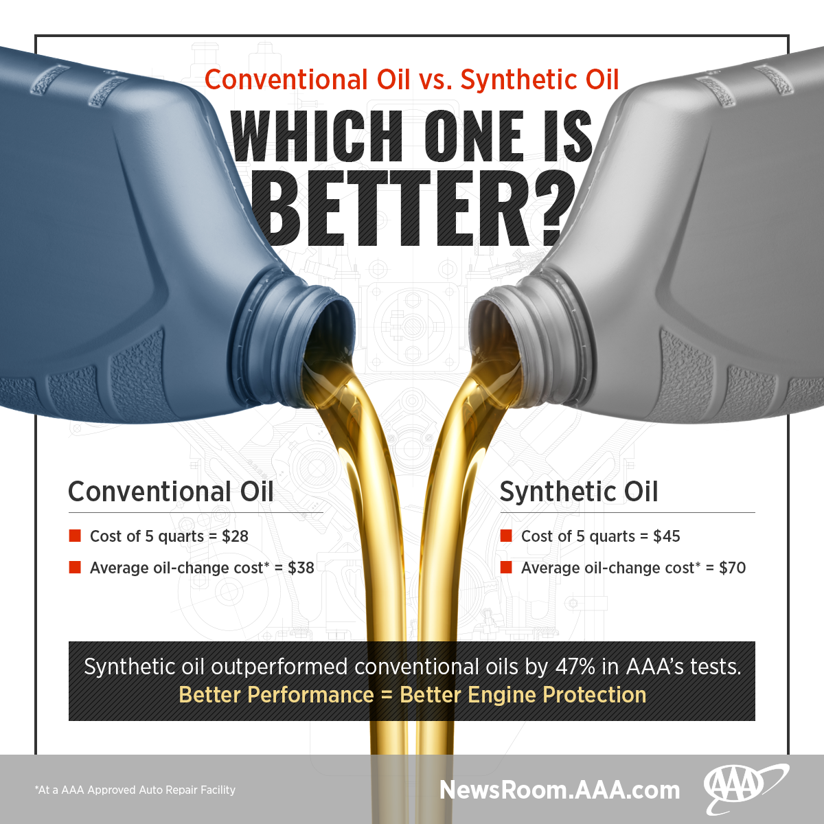 aaa study confirms synthetic oil is better than the