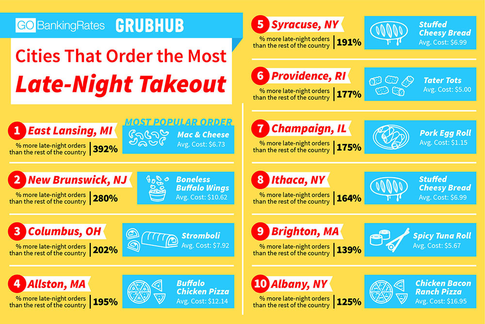 popular late night take out food infographic