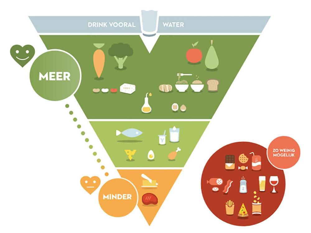 Belgium Has A New Food Pyramidheres Why You Should Care Cooking