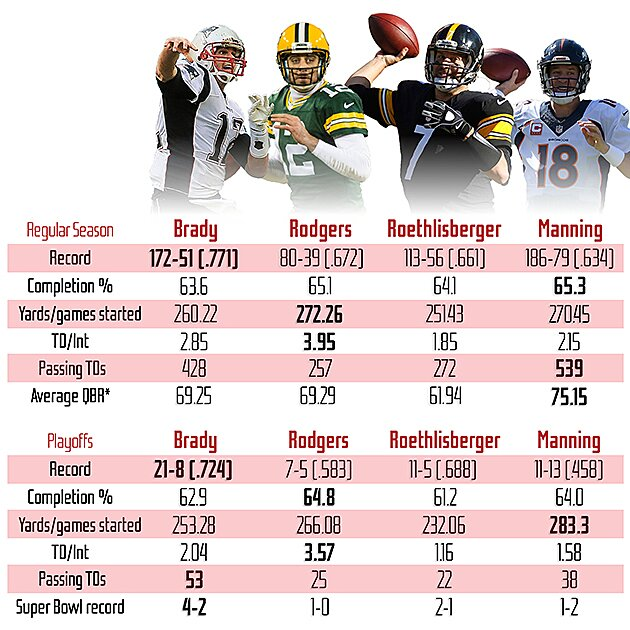 Comparing Nfl S Brady Manning Rodgers And Roethlisberger