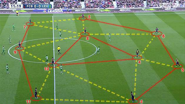 Barcelona tactics: Positioning, possession, pressure define