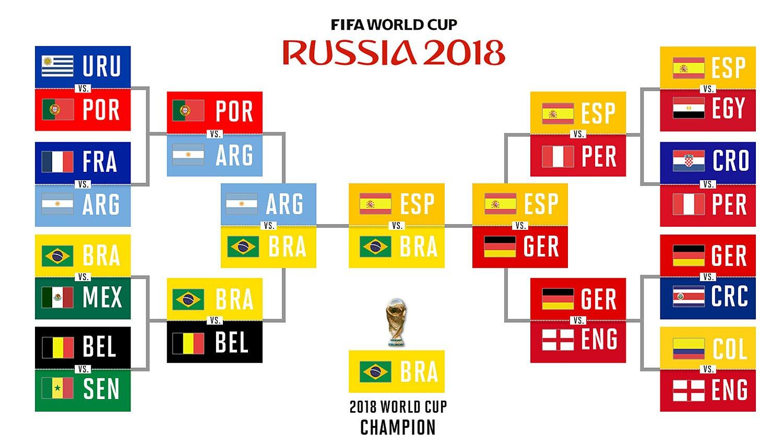 a71d2cb88 World Cup 2018 predictions  Picks