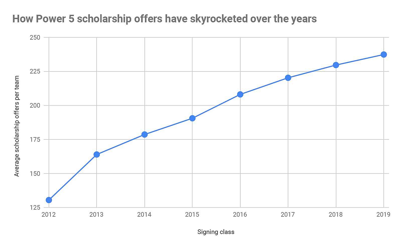 College football recruiting: When a scholarship offer isn't