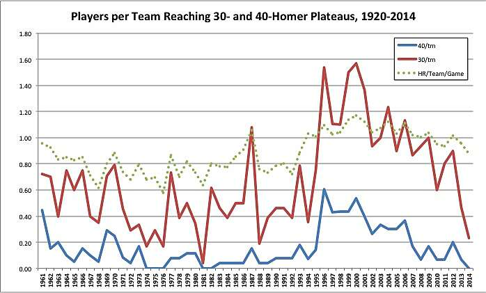 Breaking down MLB's trend of decreasing home run totals | SI com